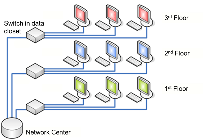 Diagram of Office LAN showing computers connected to network switches in data closet on each floor